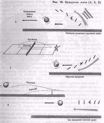 Рис.10. Вращение мяча (А,Б,В)
