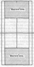 Рис.24. ''Мертвая'' зона корта