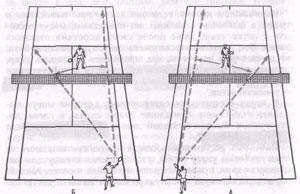 Рис.27. Положение теннисиста у сетки (А, Б)