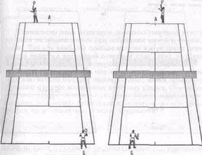 Рис.31. Местонахождение теннисиста при приёме мяча