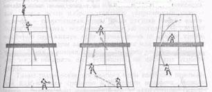 Рис.35. Тактическое построение игры с соперником, выходящим к сетке после подачи
