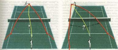 Позиция теннисиста у сетки после прямой и косой подачи.