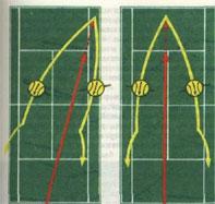 Траектории полета мяча при приеме подачи ударами с комбинированными вариантами вращения.